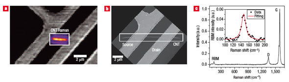 Elastic scattering image of a CNT-FET