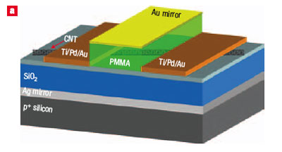 3D schematic representation of the microcavity-controlled infrared nano-light source