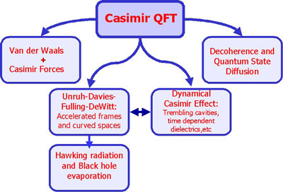 The interelationships of Casimir quantum field theory physics