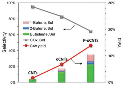 Performance of various carbon nanotube samples for oxidative dehydrogenation of butane