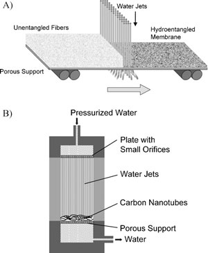 Hydroentangling of carbon nanotubes