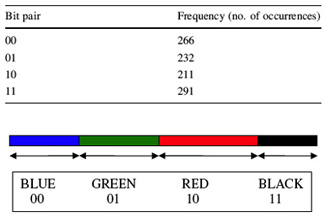 Schematic representation of the assignment of color to bit pairs based on their frequency of occurrence