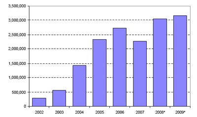 Distribution of EU funding on ELSA and governance of