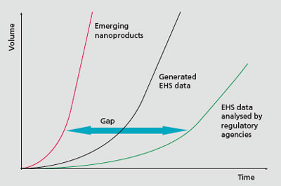 Schematic representation of the gap between the emergence of products containing nanomaterials in comparison to the generation of environmental health and safety data (EHS) and their subsequent use by regulatory agencies