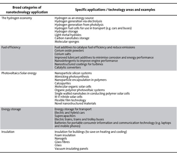 Main areas of nanotechnology applications relevant to climate change mitigation