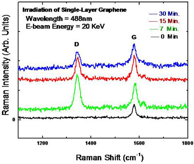 Raman spectrum of graphene under electron beam irradiation
