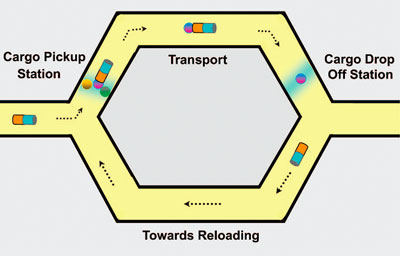 Nanoscale transport highway based on directed motion of artificial catalytic nanomotors and cargo manipulation (loading, transport, and delivery) along predetermined microfabricated tracks