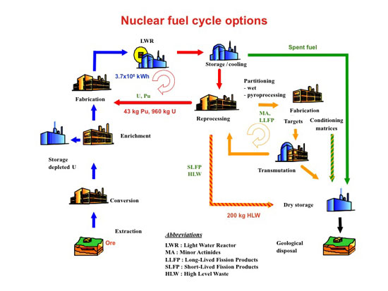 Diagram of the nuclear fuel cycle